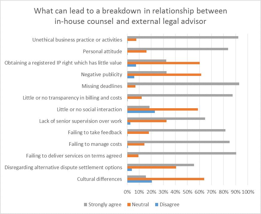 client relationship survey